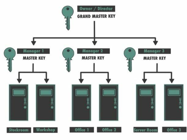 Entry Systems Birmingham Master Locksmiths | Commercial Locksmith Services Birmingham