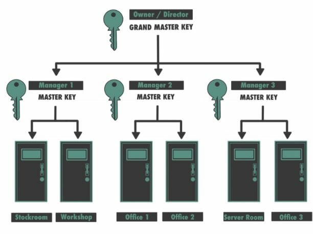 Entry Systems Birmingham Master Locksmiths | Commercial Locksmith Services Birmingham